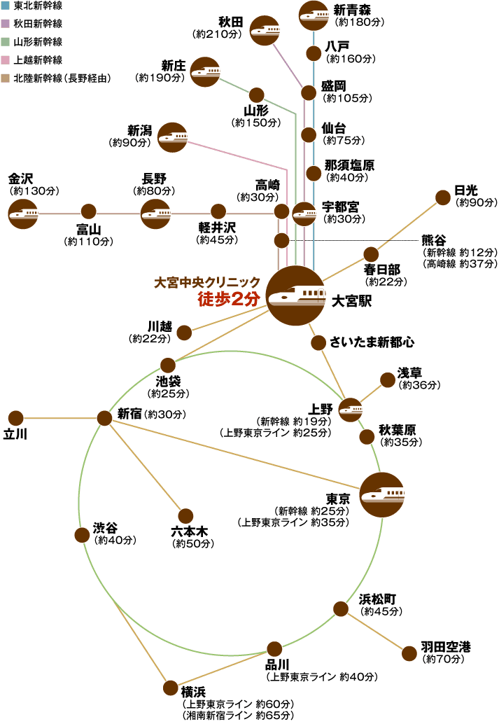 大宮中央クリニック路線図